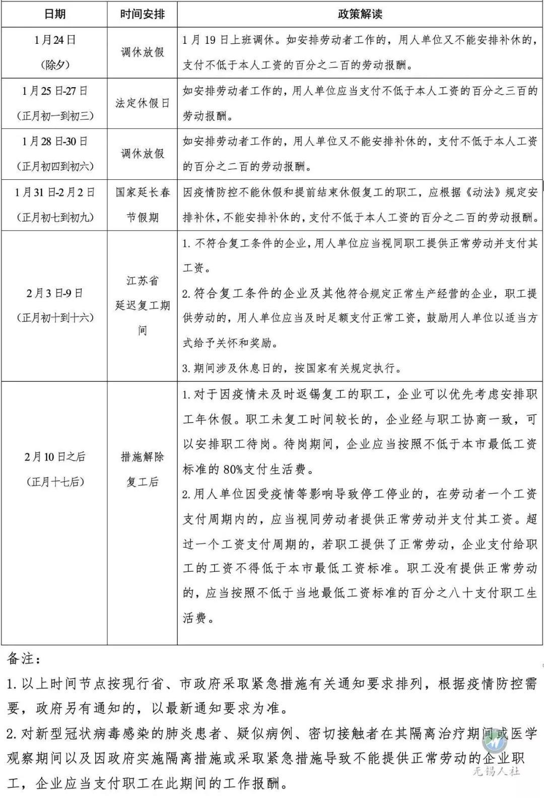 无锡企业法律顾问:新冠肺炎疫情期间劳动用工法律意见(无锡地区)