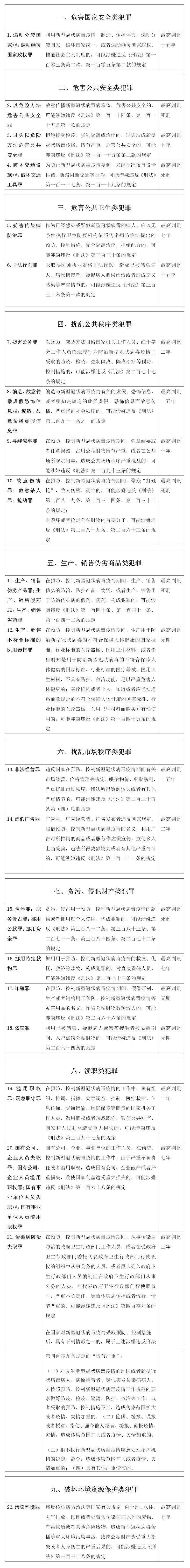 无锡刑事辩护律师:最高死刑!疫情期间9类36种刑事犯罪行为列表